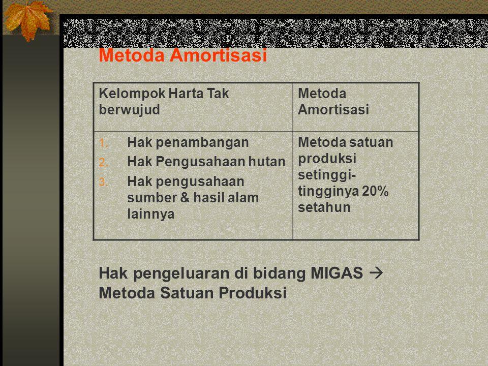 Metoda Amortisasi Kelompok Harta Tak berwujud Metoda Amortisasi 1. Hak penambangan 2. Hak Pengusahaan hutan 3. Hak pengusahaan sumber & hasil alam lai