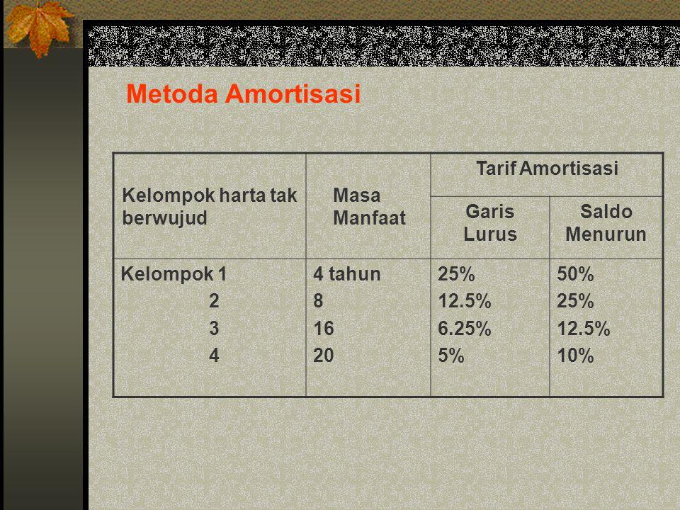 Metoda Amortisasi Kelompok harta tak berwujud Masa Manfaat Tarif Amortisasi Garis Lurus Saldo Menurun Kelompok 1 2 3 4 4 tahun 8 16 20 25% 12.5% 6.25%