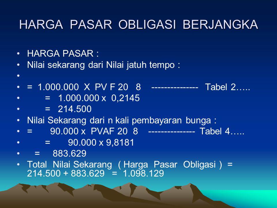 HARGA PASAR OBLIGASI BERJANGKA HARGA PASAR : Nilai sekarang dari Nilai jatuh tempo : = 1.000.000 X PV F 20 8 --------------- Tabel 2…..