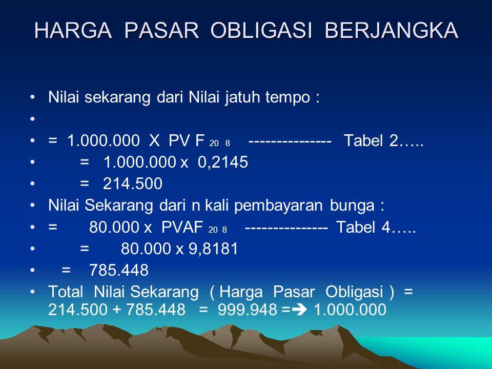 HARGA PASAR OBLIGASI BERJANGKA Nilai sekarang dari Nilai jatuh tempo : = 1.000.000 X PV F 20 8 --------------- Tabel 2….. = 1.000.000 x 0,2145 = 214.5