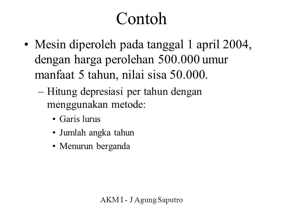 AKM I - J Agung Saputro Contoh Mesin diperoleh pada tanggal 1 april 2004, dengan harga perolehan 500.000 umur manfaat 5 tahun, nilai sisa 50.000. –Hit