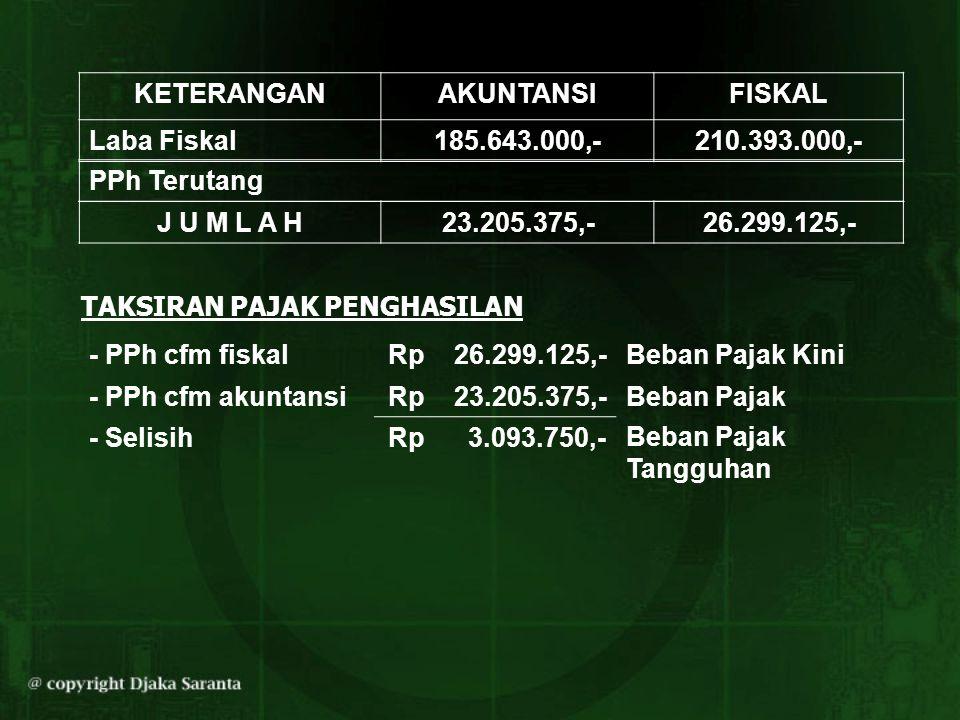 KETERANGANAKUNTANSIFISKAL Laba Fiskal185.643.000,-210.393.000,- PPh Terutang J U M L A H23.205.375,-26.299.125,- - PPh cfm fiskal - PPh cfm akuntansi