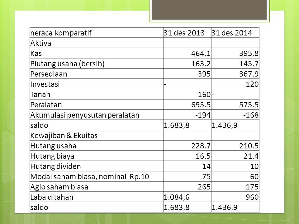 neraca komparatif31 des 201331 des 2014 Aktiva Kas464.1395.8 Piutang usaha (bersih)163.2145.7 Persediaan395367.9 Investasi-120 Tanah160- Peralatan695.