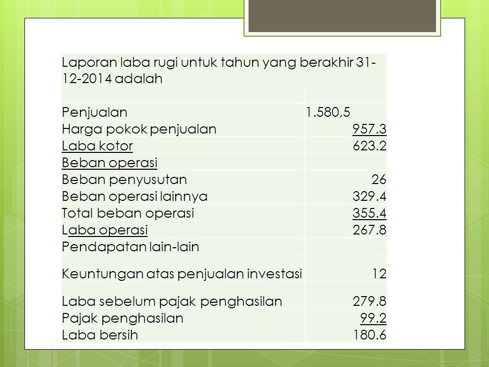 Laporan laba rugi untuk tahun yang berakhir 31- 12-2014 adalah Penjualan1.580,5 Harga pokok penjualan957.3 Laba kotor623.2 Beban operasi Beban penyusu