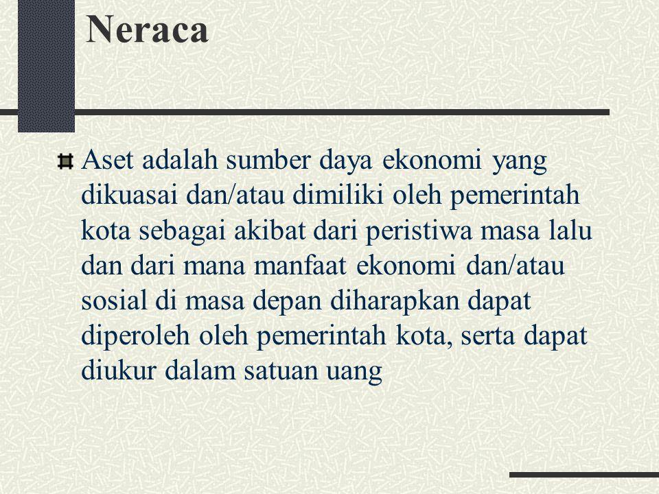 Neraca Aset adalah sumber daya ekonomi yang dikuasai dan/atau dimiliki oleh pemerintah kota sebagai akibat dari peristiwa masa lalu dan dari mana manf