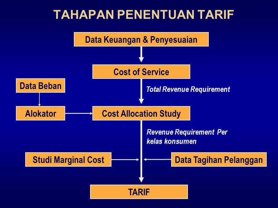 11 Tahun Dasar (Test Year)  Penentuan revenue requirements didasarkan atas data biaya tahun dasar perhitungan.