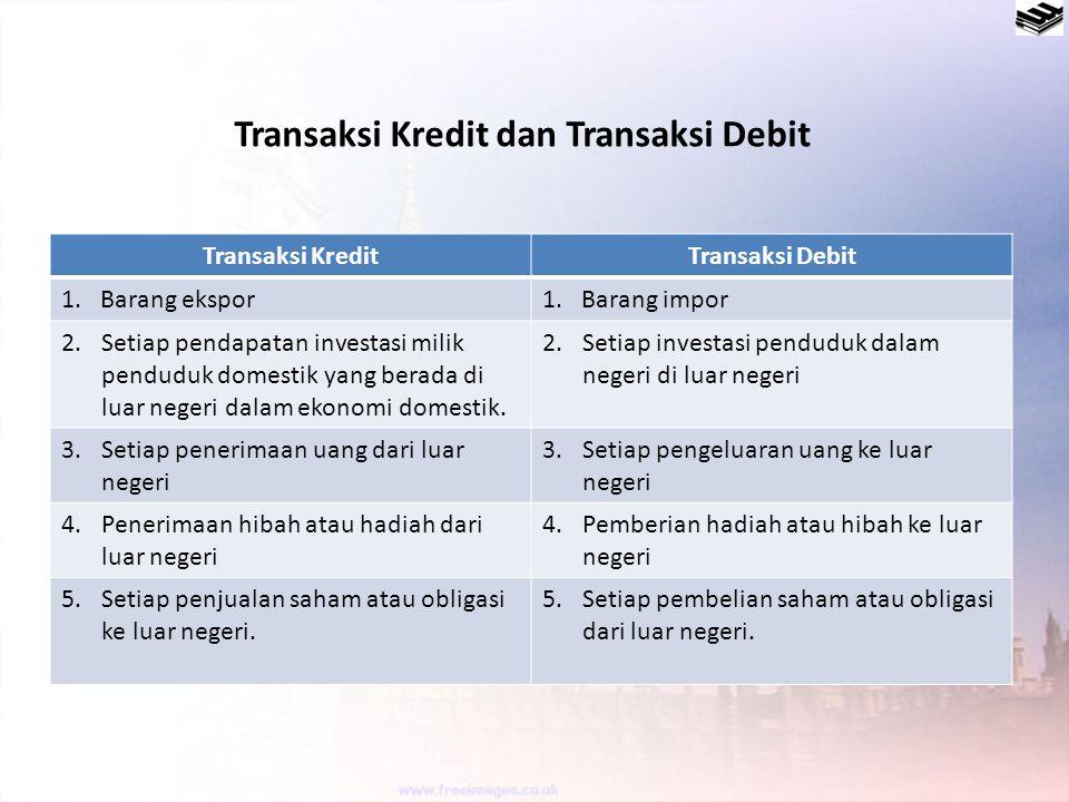 Transaksi Kredit dan Transaksi Debit Transaksi KreditTransaksi Debit 1. Barang ekspor1. Barang impor 2.Setiap pendapatan investasi milik penduduk dome