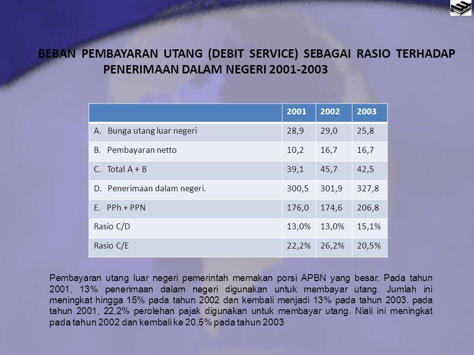 BEBAN PEMBAYARAN UTANG (DEBIT SERVICE) SEBAGAI RASIO TERHADAP PENERIMAAN DALAM NEGERI 2001-2003 200120022003 A. Bunga utang luar negeri28,929,025,8 B.