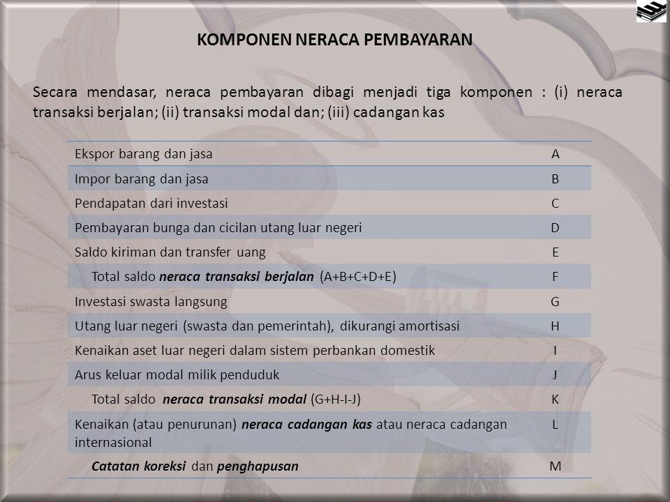 BEBAN PEMBAYARAN UTANG (DEBIT SERVICE) SEBAGAI RASIO TERHADAP PENERIMAAN DALAM NEGERI 2001-2003 200120022003 A.