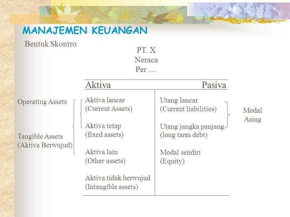 Laporan Keuangan 1.Neraca (balance sheet) Neraca dapat diartikan sebagai suatu bentuk laporan keuangan yang menunjukkan posisi harta (aktiva), utang dan modal (ekuitas dan disusun pada setiap akhir periode (tahun, semester, triwulan).