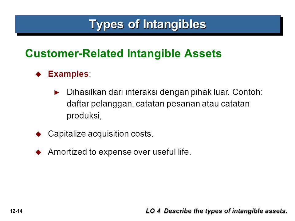 12-14 Types of Intangibles LO 4 Describe the types of intangible assets. Customer-Related Intangible Assets  Examples: ► Dihasilkan dari interaksi de