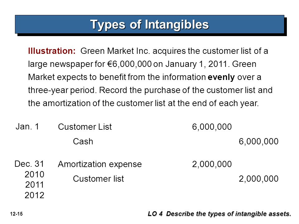12-15 Types of Intangibles LO 4 Describe the types of intangible assets. Illustration: Green Market Inc. acquires the customer list of a large newspap