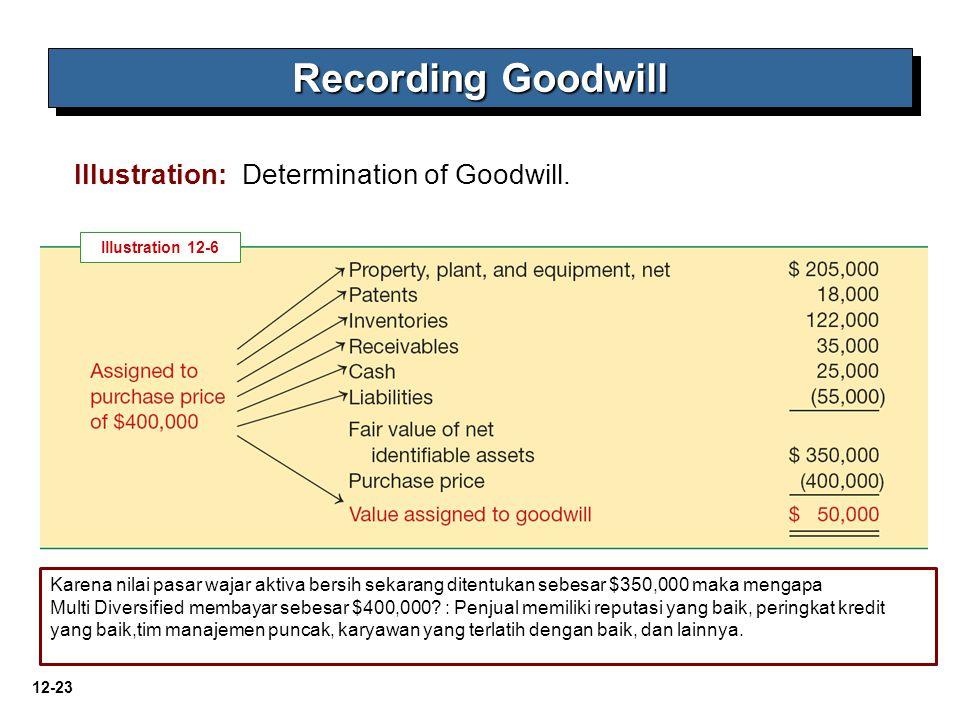 12-23 Illustration: Determination of Goodwill. Recording Goodwill Illustration 12-6 Karena nilai pasar wajar aktiva bersih sekarang ditentukan sebesar