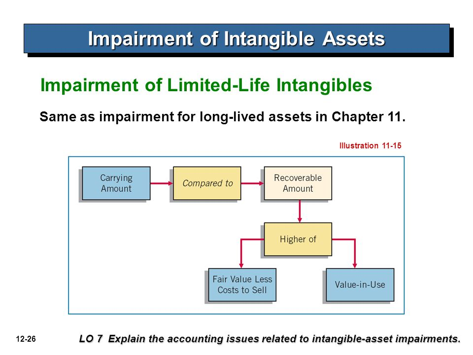 12-26 Impairment of Intangible Assets Impairment of Limited-Life Intangibles LO 7 Explain the accounting issues related to intangible-asset impairment