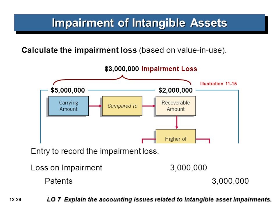 12-29 Impairment of Intangible Assets LO 7 Explain the accounting issues related to intangible asset impairments.