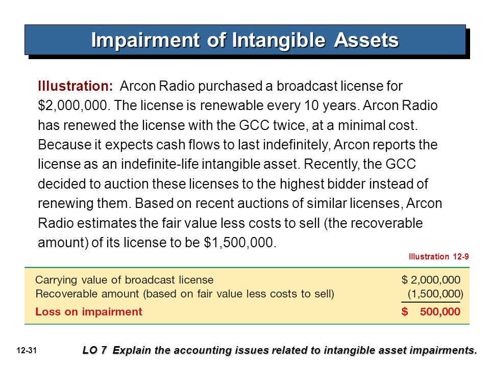 12-31 Illustration: Arcon Radio purchased a broadcast license for $2,000,000.