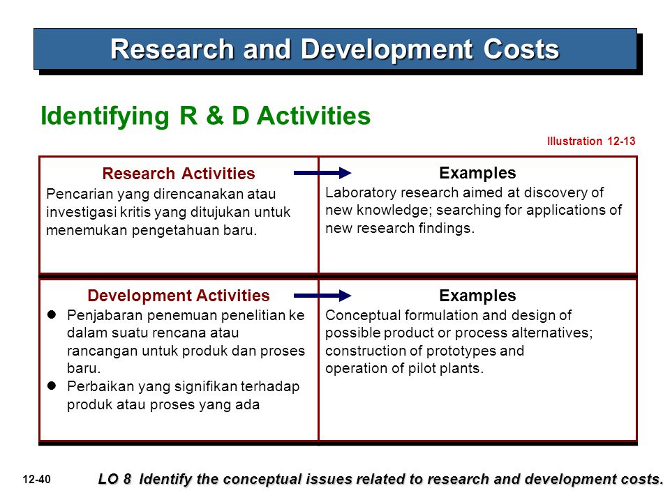 12-40 Identifying R & D Activities Research and Development Costs LO 8 Identify the conceptual issues related to research and development costs. Resea