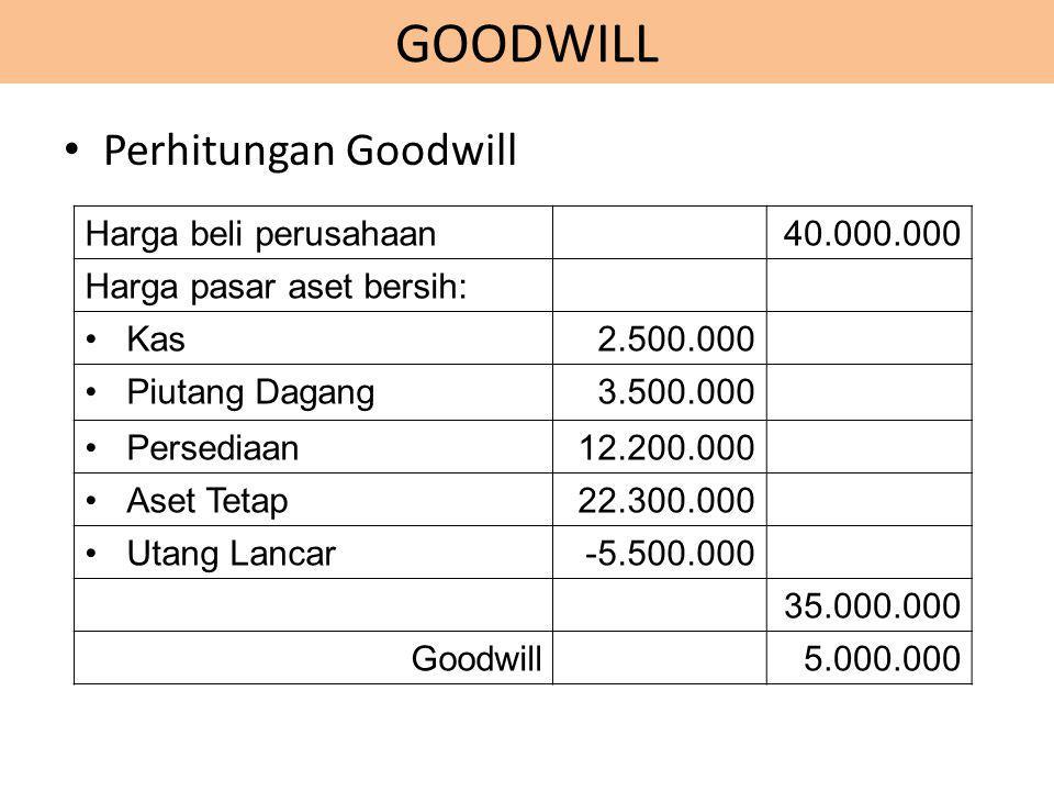 GOODWILL Perhitungan Goodwill Harga beli perusahaan40.000.000 Harga pasar aset bersih: Kas2.500.000 Piutang Dagang3.500.000 Persediaan12.200.000 Aset