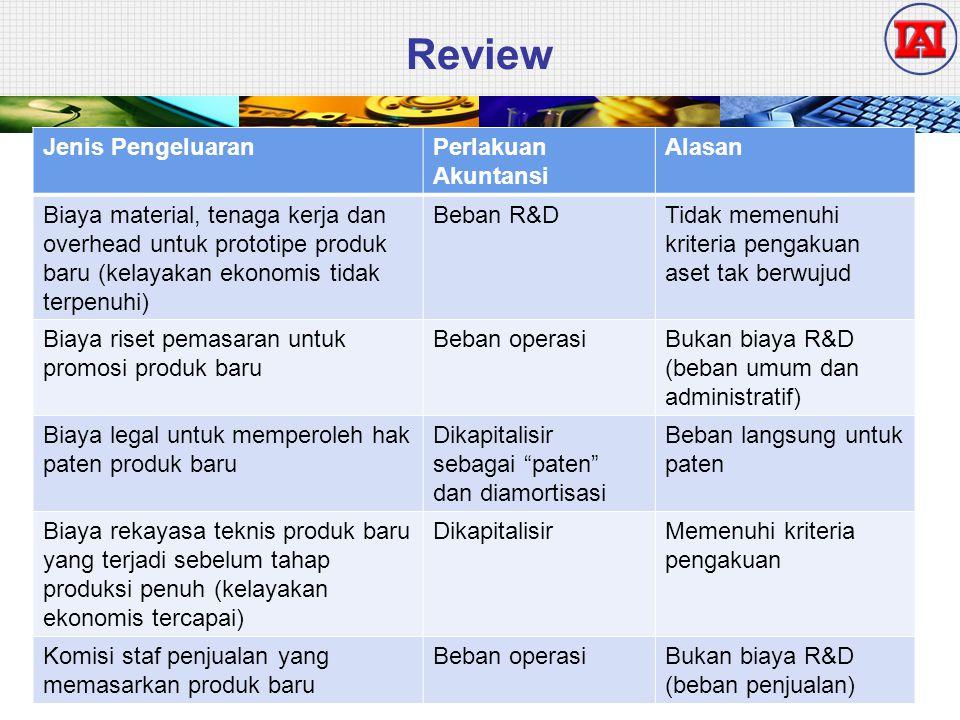 Review 119 Jenis PengeluaranPerlakuan Akuntansi Alasan Biaya material, tenaga kerja dan overhead untuk prototipe produk baru (kelayakan ekonomis tidak