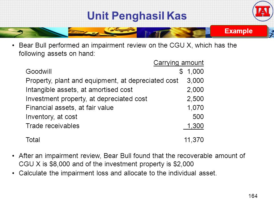 Unit Penghasil Kas Example Bear Bull performed an impairment review on the CGU X, which has the following assets on hand: Carrying amount Goodwill$ 1,000 Property, plant and equipment, at depreciated cost3,000 Intangible assets, at amortised cost2,000 Investment property, at depreciated cost2,500 Financial assets, at fair value1,070 Inventory, at cost 500 Trade receivables 1,300 Total 11,370 After an impairment review, Bear Bull found that the recoverable amount of CGU X is $8,000 and of the investment property is $2,000 Calculate the impairment loss and allocate to the individual asset.