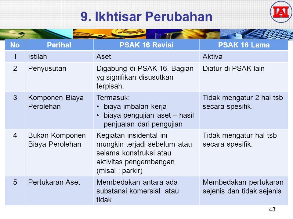 9. Ikhtisar Perubahan NoPerihalPSAK 16 RevisiPSAK 16 Lama 1IstilahAsetAktiva 2PenyusutanDigabung di PSAK 16. Bagian yg signifikan disusutkan terpisah.