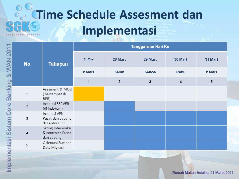 Time Schedule Assesment dan Implementasi NoTahapan Tanggal dan Hari Ke 24 Mart 28 Mart29 Mart30 Mart31 Mart KamisSeninSelasaRabuKamis 12345 1 Asesment