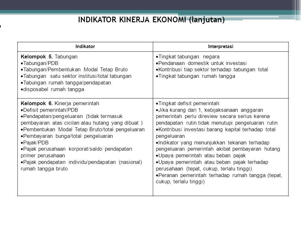 INDIKATOR KINERJA EKONOMI (lanjutan) IndikatorInterpretasi Kelompok 5. Tabungan  Tabungan/PDB  Tabungan/Pembentukan Modal Tetap Bruto  Tabungan sat