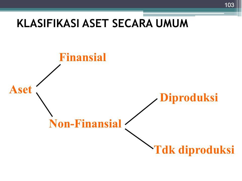KLASIFIKASI ASET SECARA UMUM 103 Aset Finansial Non-Finansial Diproduksi Tdk diproduksi