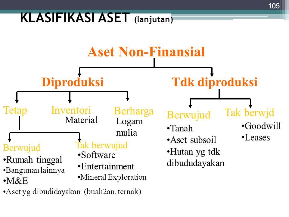 KLASIFIKASI ASET (lanjutan) 105 Diproduksi Aset Non-Finansial Tdk diproduksi Rumah tinggal Bangunan lainnya M&E Aset yg dibudidayakan (buah2an, ternak