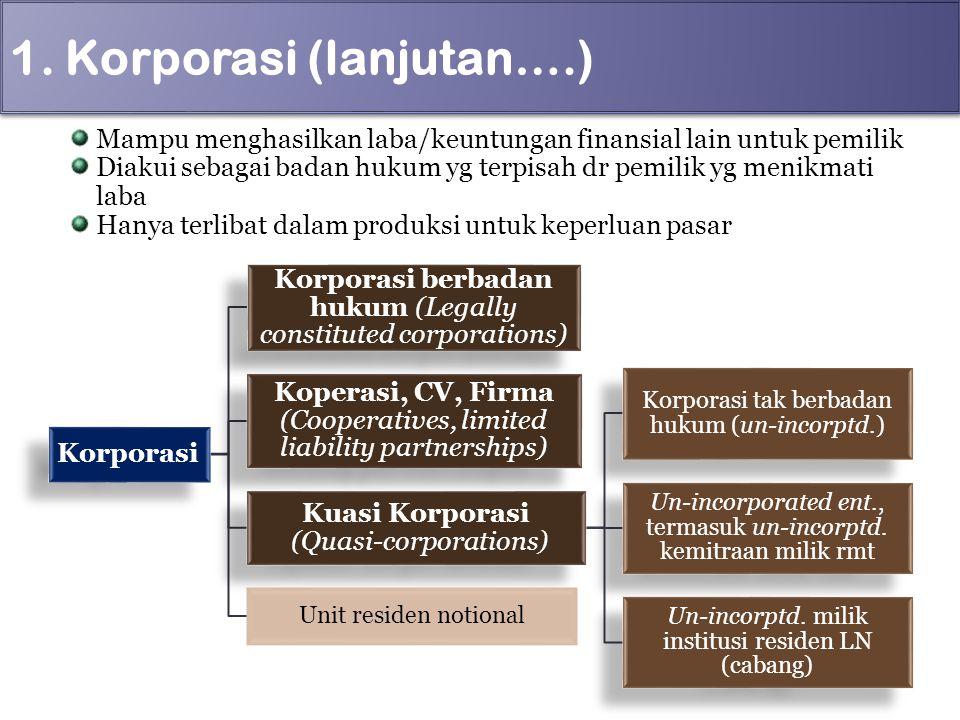 1. Korporasi (lanjutan….) Mampu menghasilkan laba/keuntungan finansial lain untuk pemilik Diakui sebagai badan hukum yg terpisah dr pemilik yg menikma