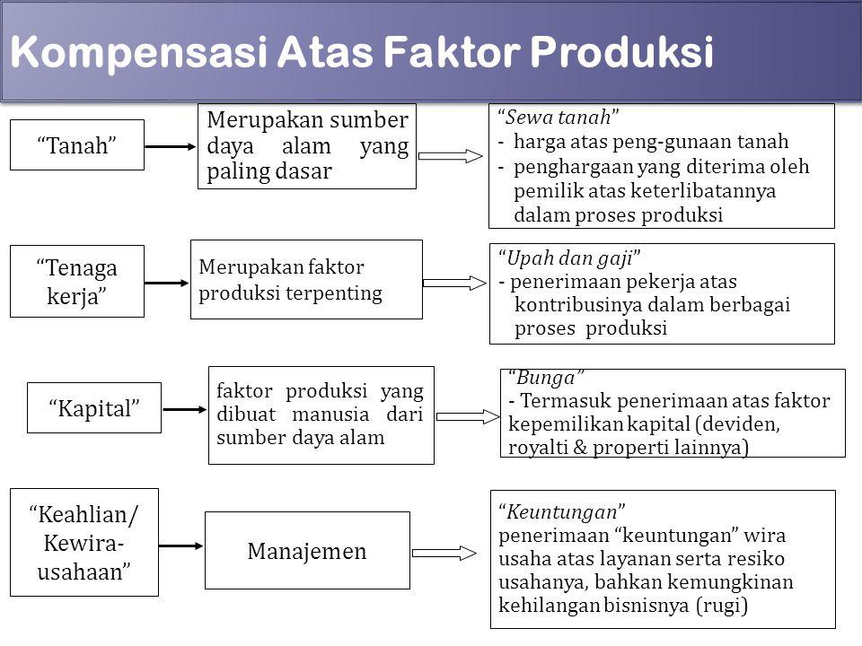 """Kompensasi Atas Faktor Produksi """"Tanah"""" Merupakan sumber daya alam yang paling dasar """"Sewa tanah"""" -harga atas peng-gunaan tanah -penghargaan yang dite"""