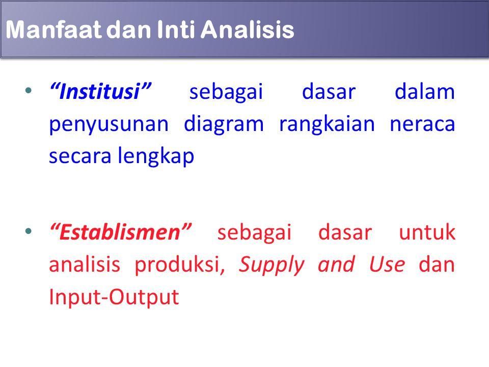 """Manfaat dan Inti Analisis """"Institusi"""" sebagai dasar dalam penyusunan diagram rangkaian neraca secara lengkap """"Establismen"""" sebagai dasar untuk analisi"""