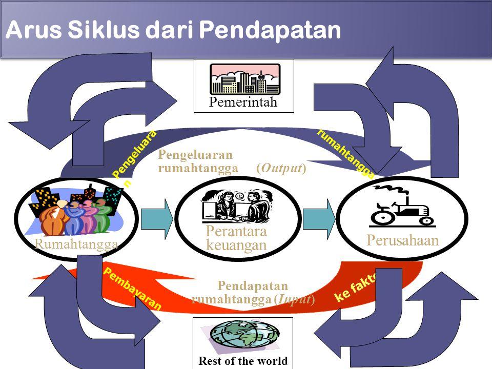 Arus Siklus dari Pendapatan 4 Rumahtangga Perusahaan Pendapatan rumahtangga (Input) Pengeluara n rumahtangga Pengeluaran rumahtangga (Output) Perantar