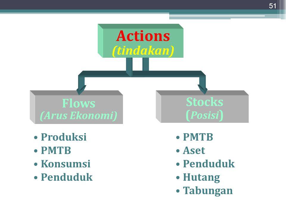 51 Flows (Arus Ekonomi) Produksi PMTB Konsumsi Penduduk Stocks ( Posisi ) PMTB Aset Penduduk Hutang Tabungan Actions (tindakan)