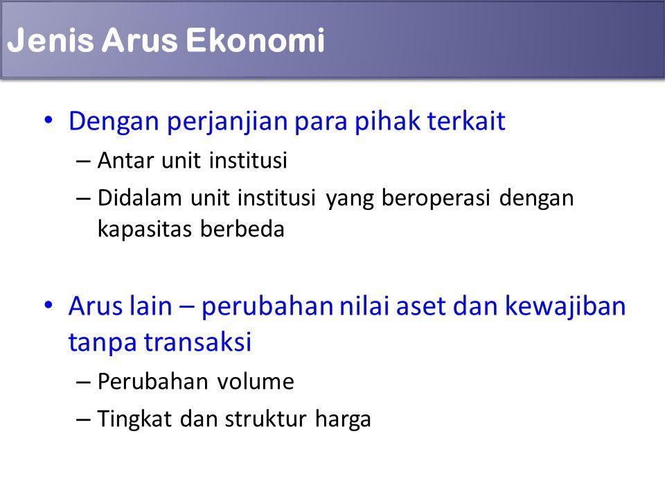 Jenis Arus Ekonomi Dengan perjanjian para pihak terkait – Antar unit institusi – Didalam unit institusi yang beroperasi dengan kapasitas berbeda Arus