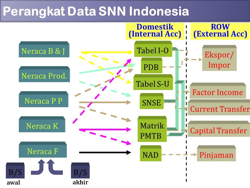 Perangkat Data SNN Indonesia 6 Neraca B & J Neraca Prod. Neraca P P Neraca K Neraca F ROW (External Acc) Domestik (Internal Acc) Tabel I-O PDB Tabel S