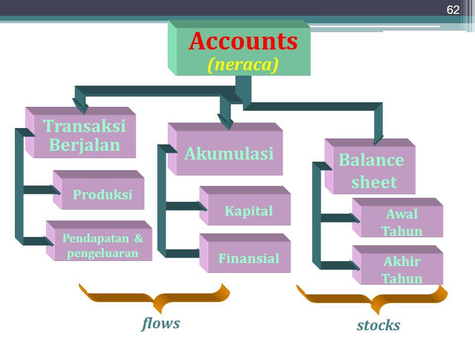 62 Transaksi Berjalan Akumulasi Balance sheet Accounts (neraca) Kapital Produksi Pendapatan & pengeluaran flows stocks Finansial Awal Tahun Akhir Tahu