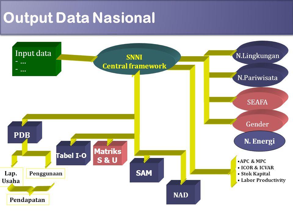 Output Data Nasional 7 Input data - … PDB Matriks S & U SAM NAD Tabel I-O N.Lingkungan N.Pariwisata SEAFA Gender APC & MPC ICOR & ICVAR Stok Kapital L