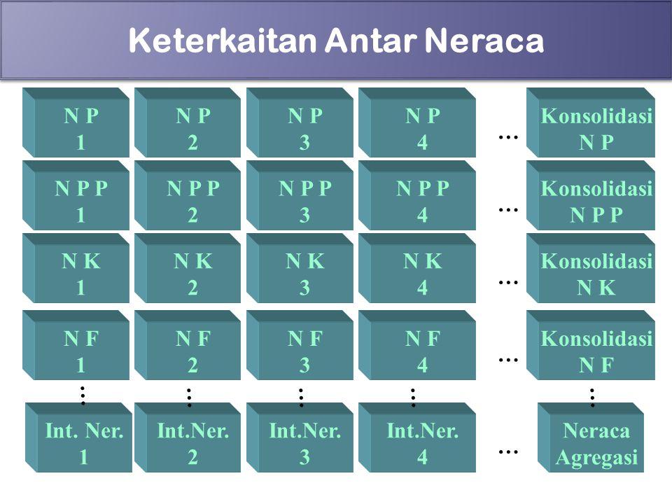 83 Keterkaitan Antar Neraca N P 1 N P 2 N P 3 N P 4 Konsolidasi N P … Int. Ner. 1 … Neraca Agregasi N P P 1 N P P 2 N P P 3 N P P 4 N K 1 N K 2 N K 3