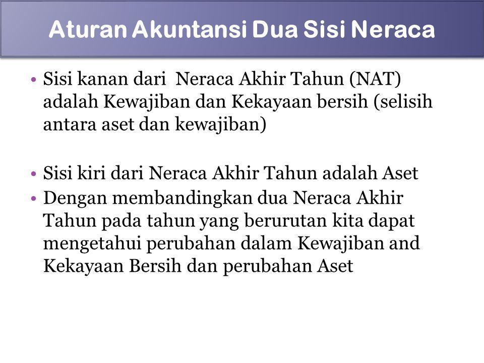 Sisi kanan dari Neraca Akhir Tahun (NAT) adalah Kewajiban dan Kekayaan bersih (selisih antara aset dan kewajiban) Sisi kiri dari Neraca Akhir Tahun ad