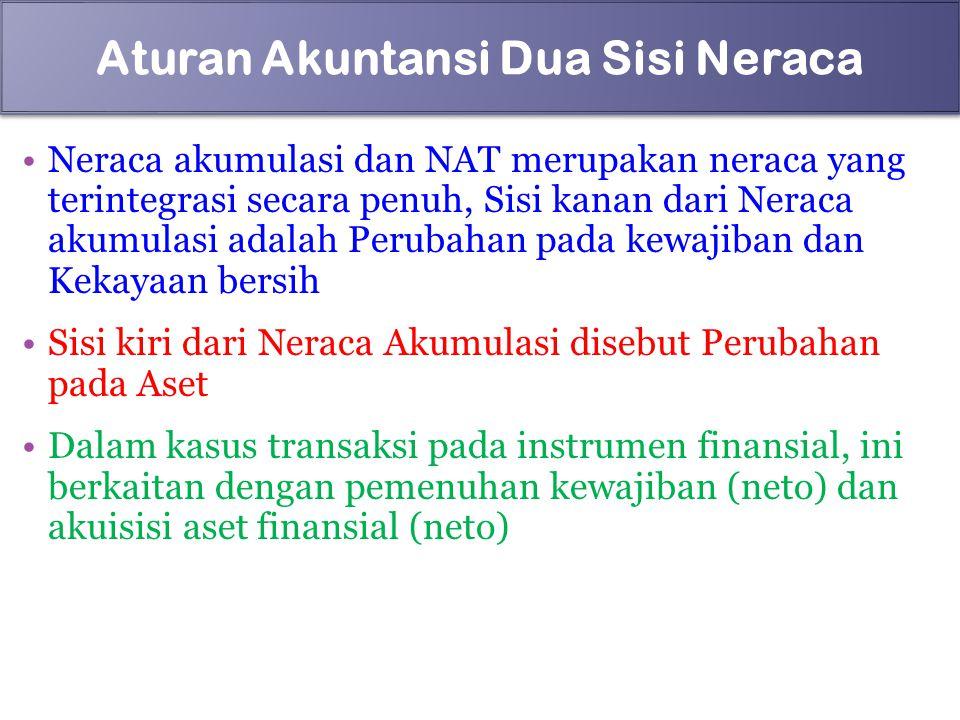 Neraca akumulasi dan NAT merupakan neraca yang terintegrasi secara penuh, Sisi kanan dari Neraca akumulasi adalah Perubahan pada kewajiban dan Kekayaa