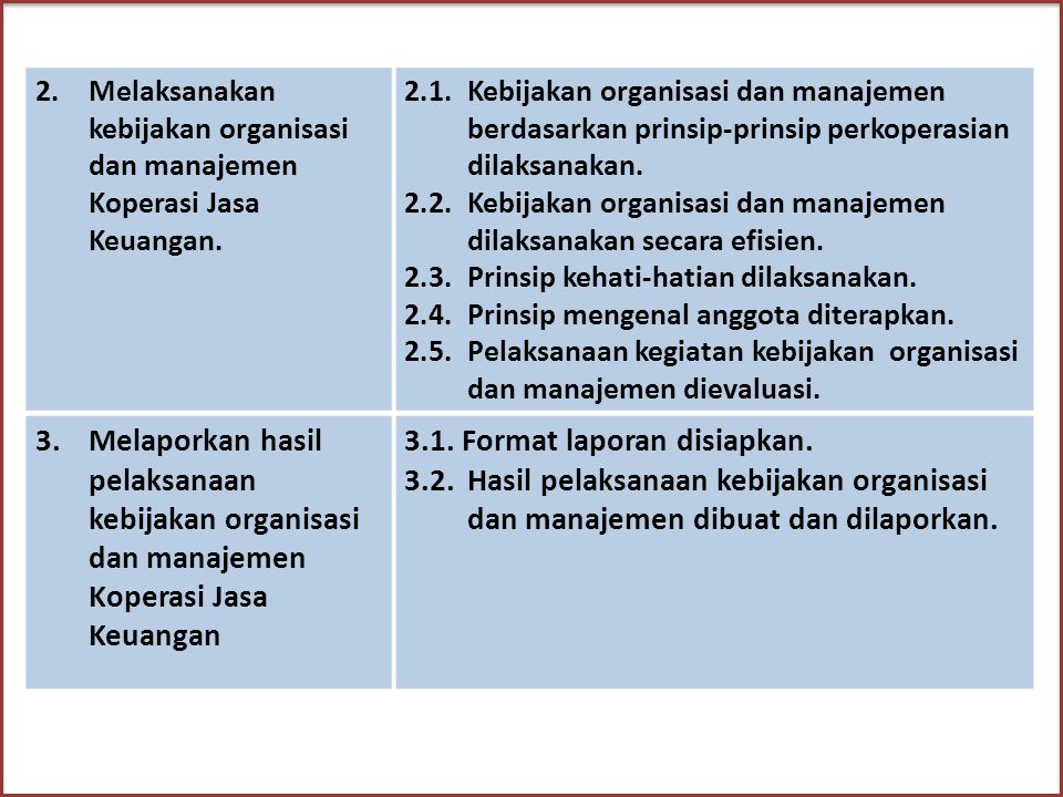 BATASAN VARIABEL 1.Kontek Variabel: Unit ini berlaku untuk menginventarisir, melaksanakan dan melaporkan hasil pelaksanaan kebijakan organisasi Koperasi Jasa Keuangan, yang digunakan untuk melaksanakan prinsip-prinsip pengelolaan organisasi dan manajemen pada Koperasi Jasa Keuangan.