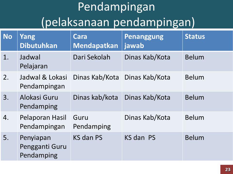 Pendampingan (pelaksanaan pendampingan) NoYang Dibutuhkan Cara Mendapatkan Penanggung jawab Status 1.Jadwal Pelajaran Dari SekolahDinas Kab/KotaBelum