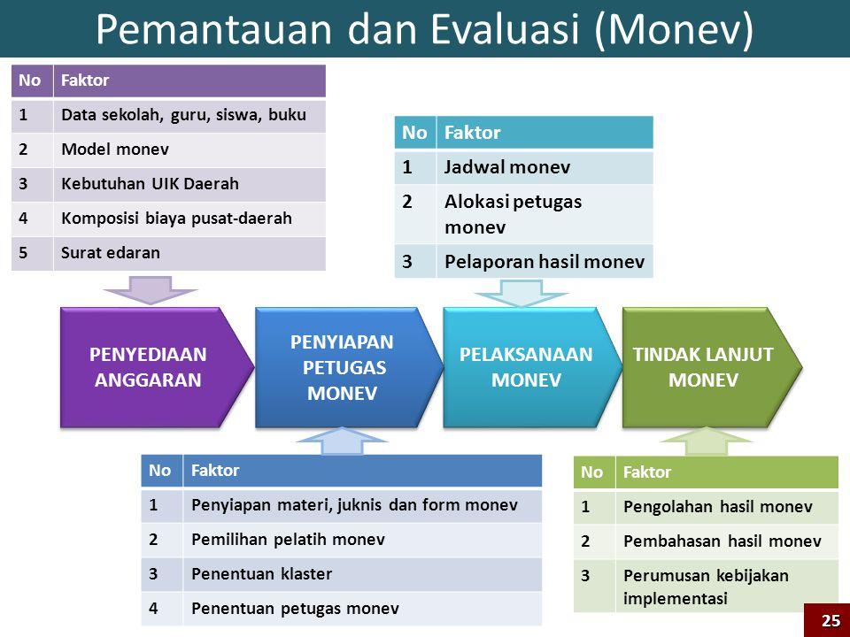 Pemantauan dan Evaluasi (Monev) PELAKSANAAN MONEV PENYIAPAN PETUGAS MONEV PENYIAPAN PETUGAS MONEV PENYEDIAAN ANGGARAN NoFaktor 1Data sekolah, guru, si