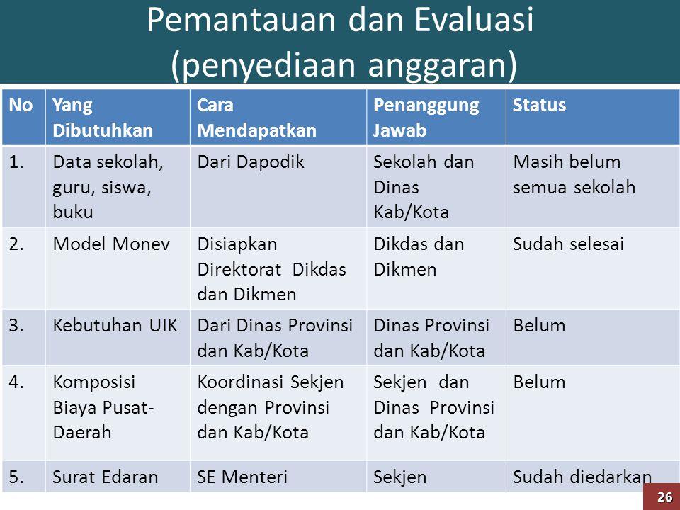 Pemantauan dan Evaluasi (penyediaan anggaran) NoYang Dibutuhkan Cara Mendapatkan Penanggung Jawab Status 1.Data sekolah, guru, siswa, buku Dari Dapodi