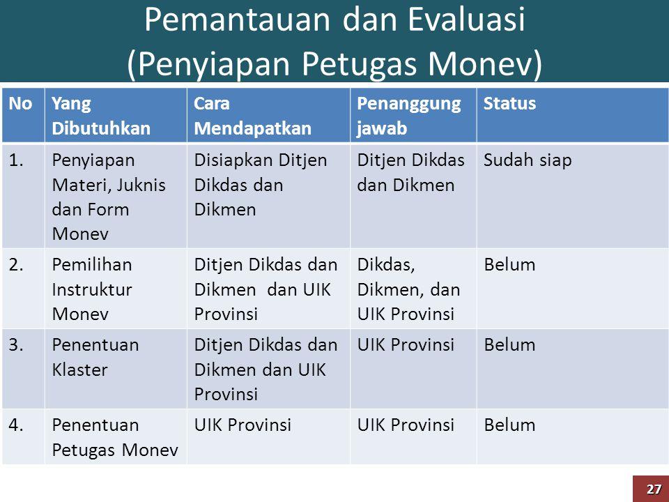 Pemantauan dan Evaluasi (Penyiapan Petugas Monev) NoYang Dibutuhkan Cara Mendapatkan Penanggung jawab Status 1.Penyiapan Materi, Juknis dan Form Monev