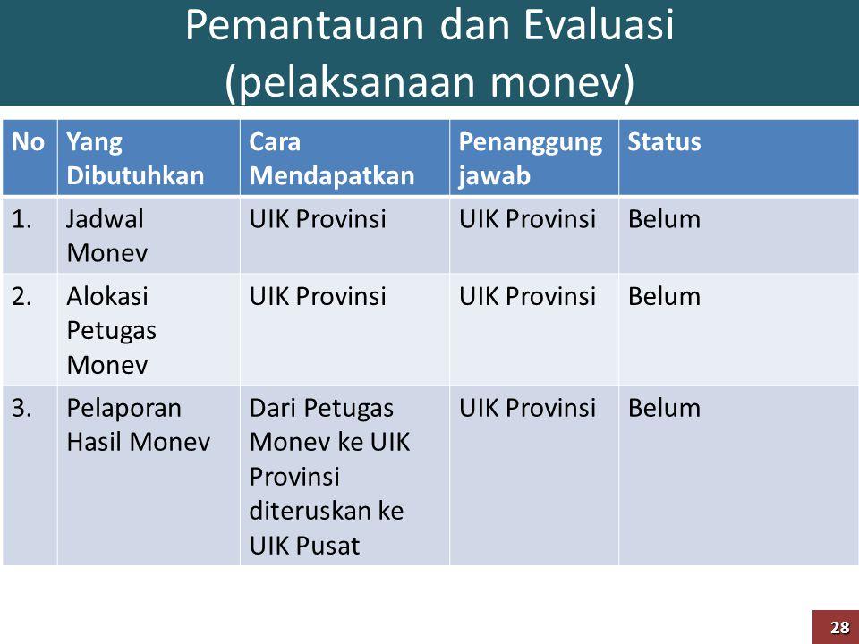Pemantauan dan Evaluasi (pelaksanaan monev) NoYang Dibutuhkan Cara Mendapatkan Penanggung jawab Status 1.Jadwal Monev UIK Provinsi Belum 2.Alokasi Pet