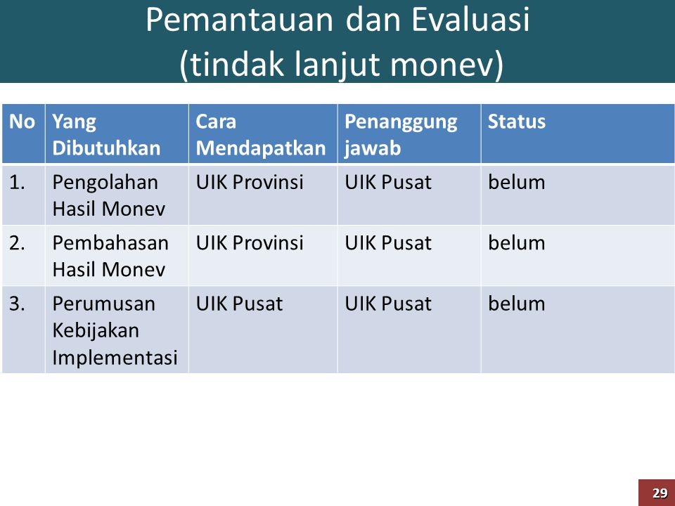 Pemantauan dan Evaluasi (tindak lanjut monev) NoYang Dibutuhkan Cara Mendapatkan Penanggung jawab Status 1.Pengolahan Hasil Monev UIK ProvinsiUIK Pusa
