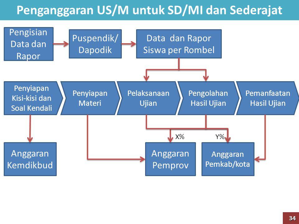 Penganggaran US/M untuk SD/MI dan Sederajat Penyiapan Kisi-kisi dan Soal Kendali Data dan Rapor Siswa per Rombel Penyiapan Materi Pelaksanaan Ujian Pe