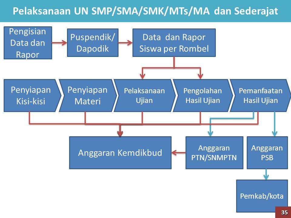 Pelaksanaan UN SMP/SMA/SMK/MTs/MA dan Sederajat Penyiapan Kisi-kisi Data dan Rapor Siswa per Rombel Penyiapan Materi Pelaksanaan Ujian Pengolahan Hasi